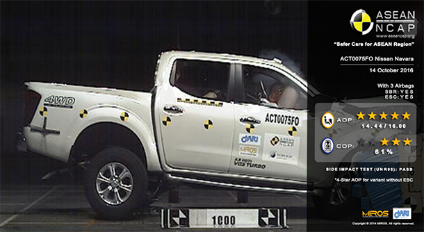 https://img.icarcdn.com/autospinn/body/Nissan-Navara-ASEAN-NCAP-850x466.png
