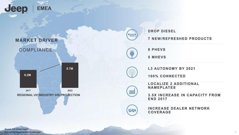 แผนปี 2022 ของ Jeep