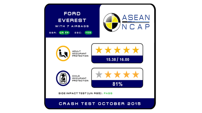 https://img.icarcdn.com/autospinn/body/asean_ncap_ford_everest_results.png