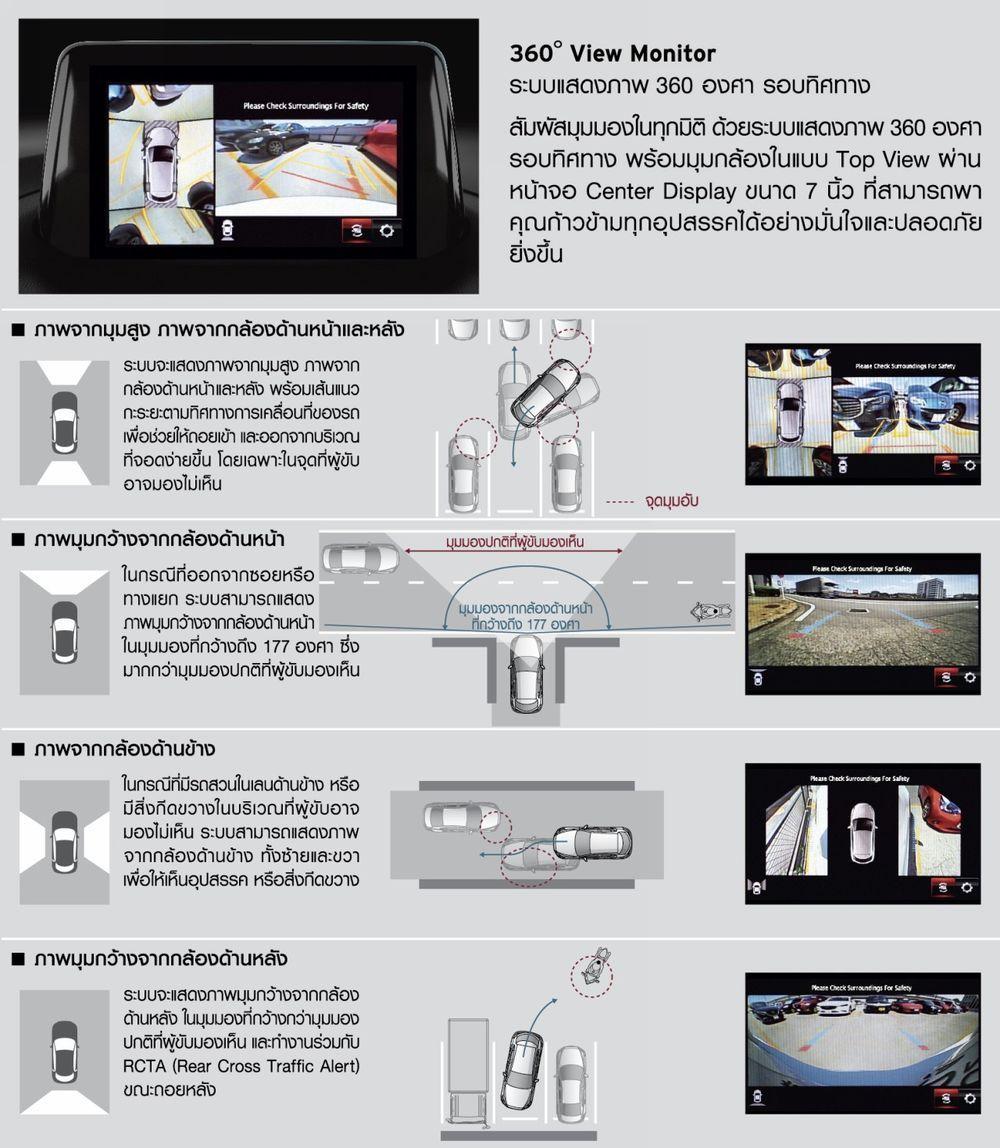 ระบบแสดงภาพ 360 องศา