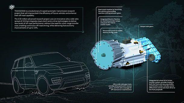 https://img.icarcdn.com/autospinn/body/jaguar-transcend-transmission.jpg
