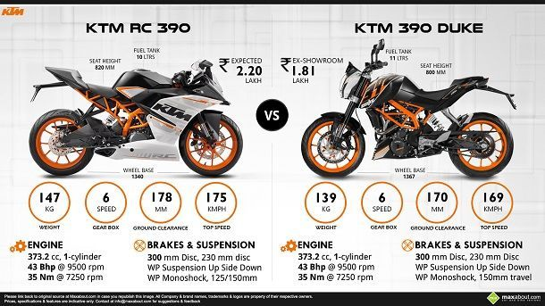 ktm_390_duke_vs_RC_390-911