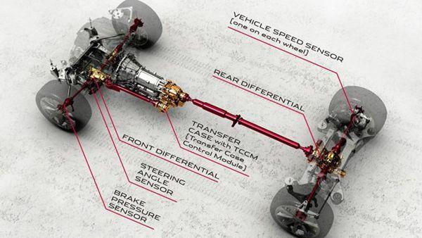 https://img.icarcdn.com/autospinn/body/trouble-features-3-four-wheel-drive.jpg