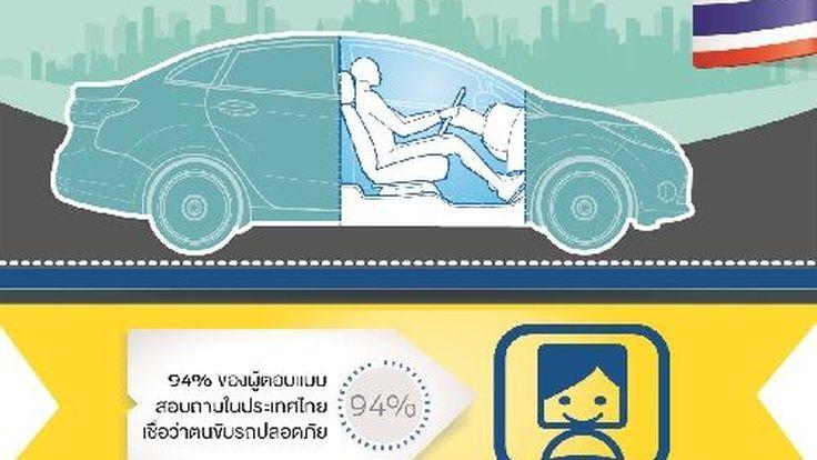 ฟอร์ดชี้ผู้ขับขี่ในไทยสุดอันตราย แต่คิดว่าตัวเองขับรถปลอดภัยแล้ว