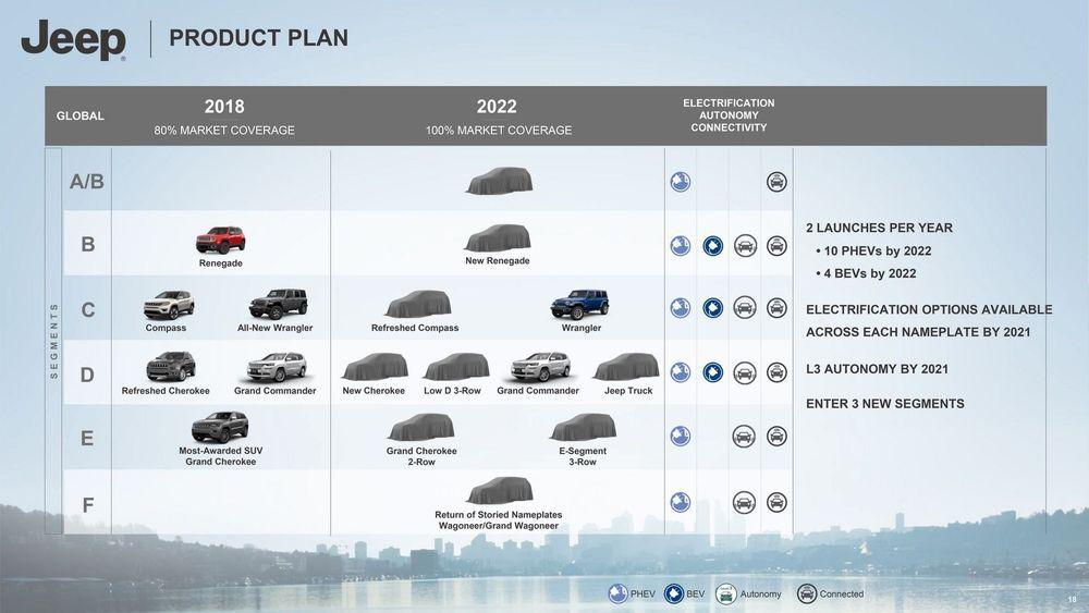 แผนปี 2022 ของ Jeep กลุ่มรถกระบะ รถไฟฟ้า EV อีก 4 คันในแผน รวมถึงรุ่น Grand Wagoneer