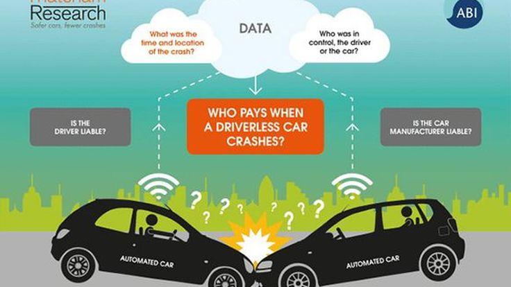 ผู้เชี่ยวชาญถกเครียด! รถขับขี่อัตโนมัติชนกัน ใครรับผิดชอบ?