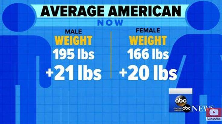 หุ่นดัมมี่ถูกปรับให้ใหญ่ขึ้น ตามชาวอเมริกันที่อ้วนขึ้นต่อเนื่อง