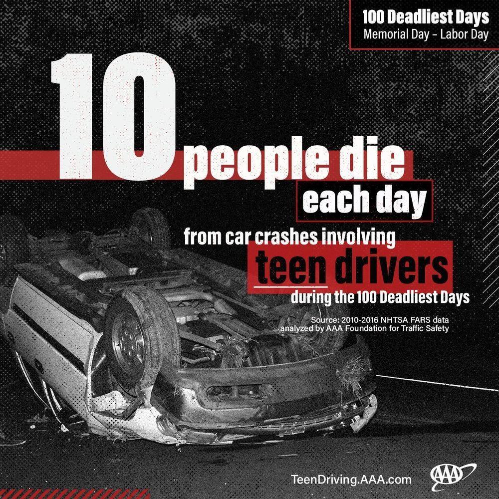 ยอดผู้เสียชีวิตจากอุบัติเหตุทางถนนพุ่งขึ้นเหตุจากวัยรุ่นขับรถในช่วงปิดเทอม