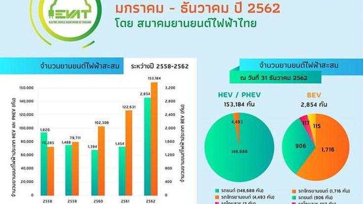 สมาคมยานยนต์ไฟฟ้ายืนยันรถยนต์ไฟฟ้าจะเป็นทางออกสู้ภาวะวิกฤต PM 2.5