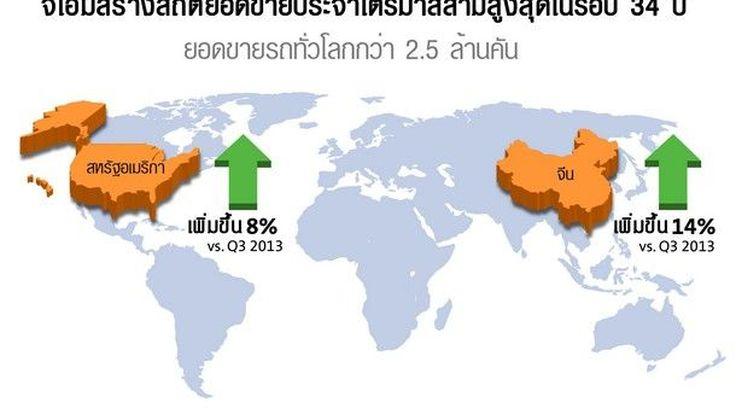 GM ทำสถิติยอดขาย Q3 สูงสุดในรอบ 34 ปี  สหรัฐฯ และ จีนเป็นตลาดหลัก