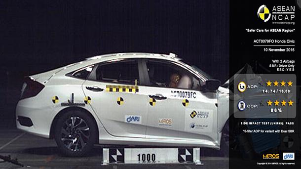 Honda Civic, Nissan Navara และ Toyota Sienta คว้า 5 ดาวทดสอบการชน ASEAN NCAP