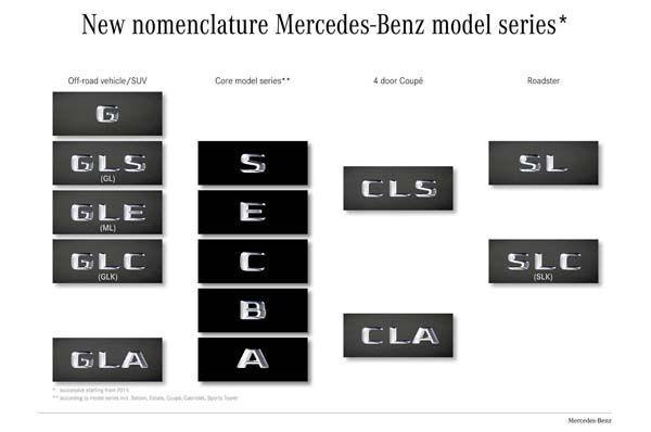 """Mercedes-Benz คอนเฟิร์มนโยบายปรับเปลี่ยน """"ชื่อรุ่น"""" เพิ่มความชัดเจน"""