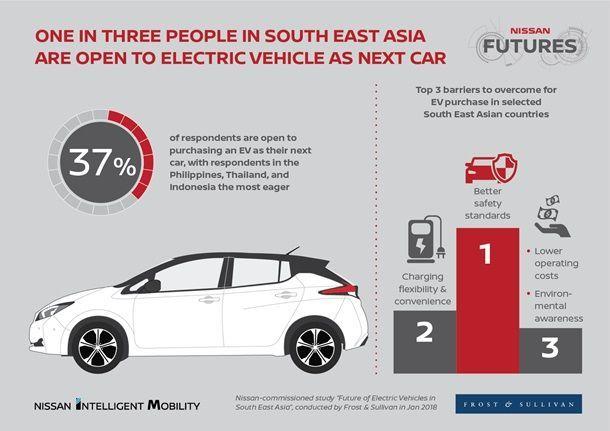 มากกว่า 1 ใน 3 ของผู้บริโภคในเอเชียตะวันออกเฉียงใต้พร้อมซื้อรถยนต์พลังงานไฟฟ้า