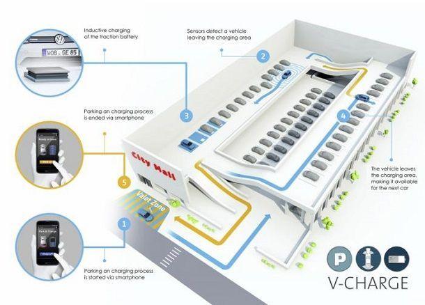 โฟล์คสวาเกนประกาศเข้าร่วมโครงการ V-Charge ซึ่งได้สร้างที่จอดสำหรับรถยนต์ขับอัตโนมัติพร้อมชาร์จไฟฟ้าให้เสร็จสรรพ