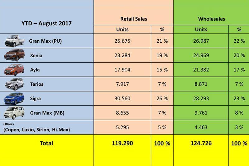 Penjualan Daihatsu sepanjang tahun ini