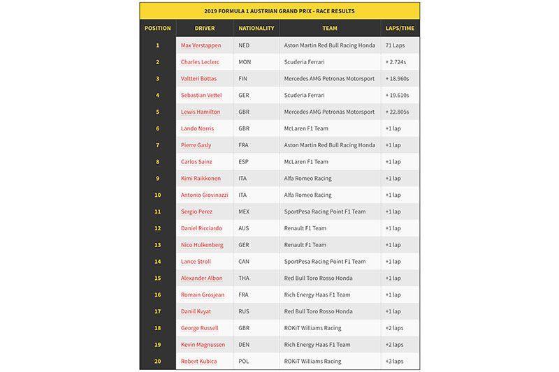 Daftar Pemenang F1 GP Austria 2019