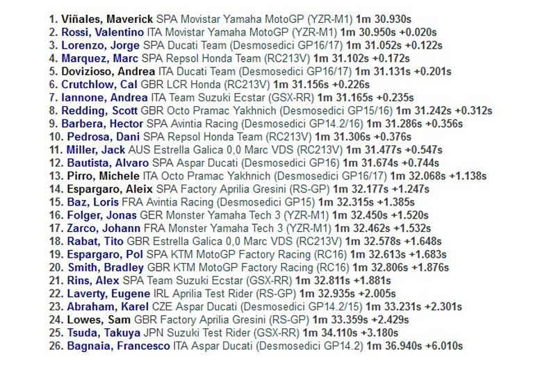 Hasil Tes Hari Pertama MotoGP 2017