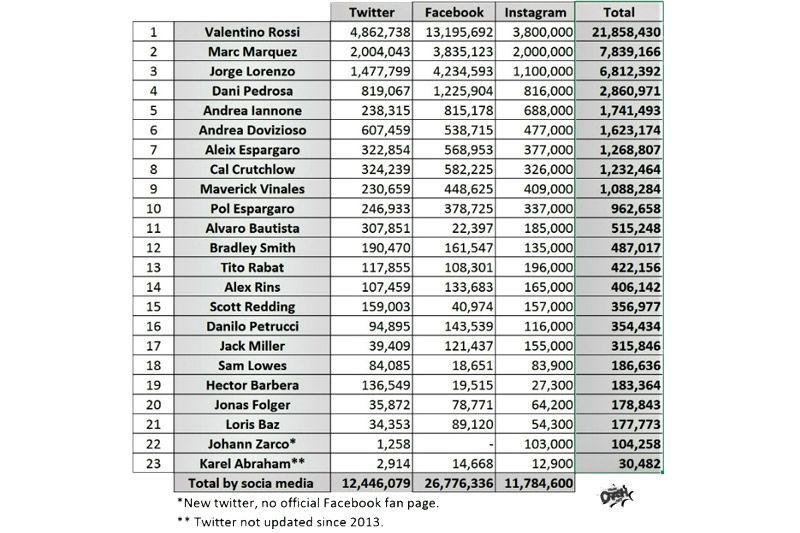 Pembalap MotoGP Paling Hits