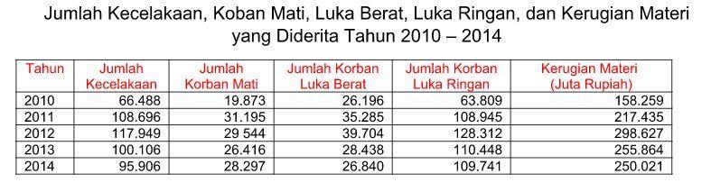 data-kecelakaan-indonesia