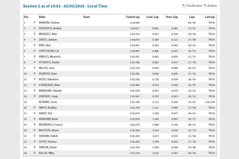 pres season test MotoGP Qatar 2018 result day 2 Andrea Iannone