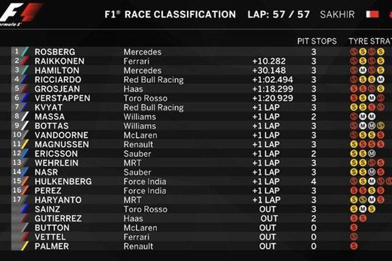 hasil-GP-Bahrain-2016