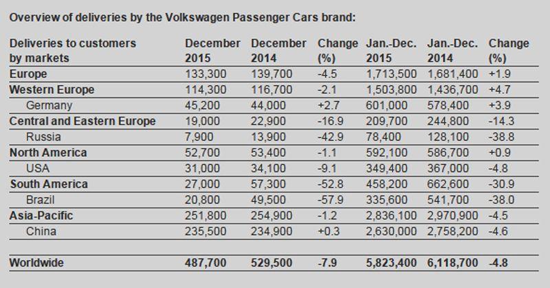 volkswagen-sales-2015